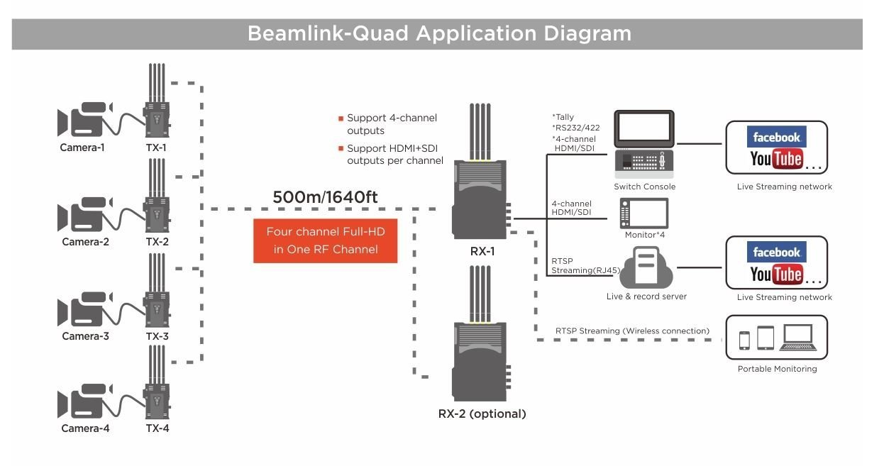 beamlink quad 4-channel full-hd video wireless transmission overview